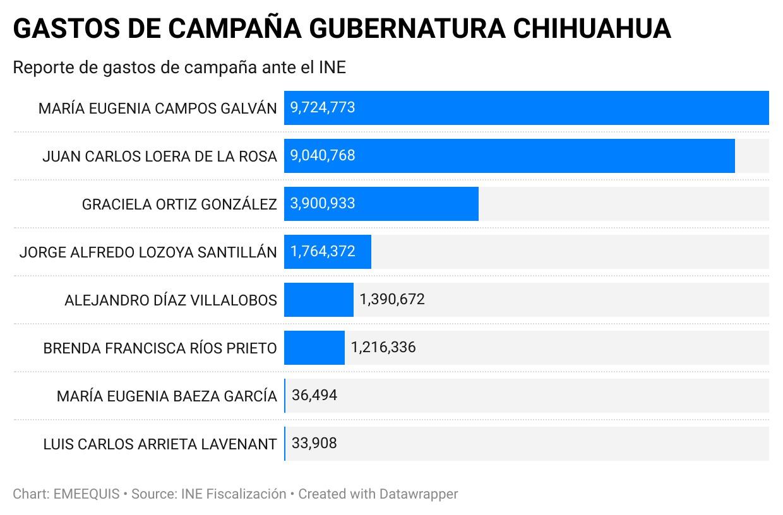 Maru Campos, acusada de corrupción, inyecta carretadas de dinero a su  campaña por Chihuahua